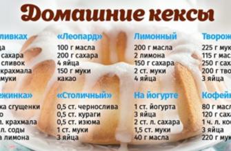 Восемь рецептов сладких домашних кексов
