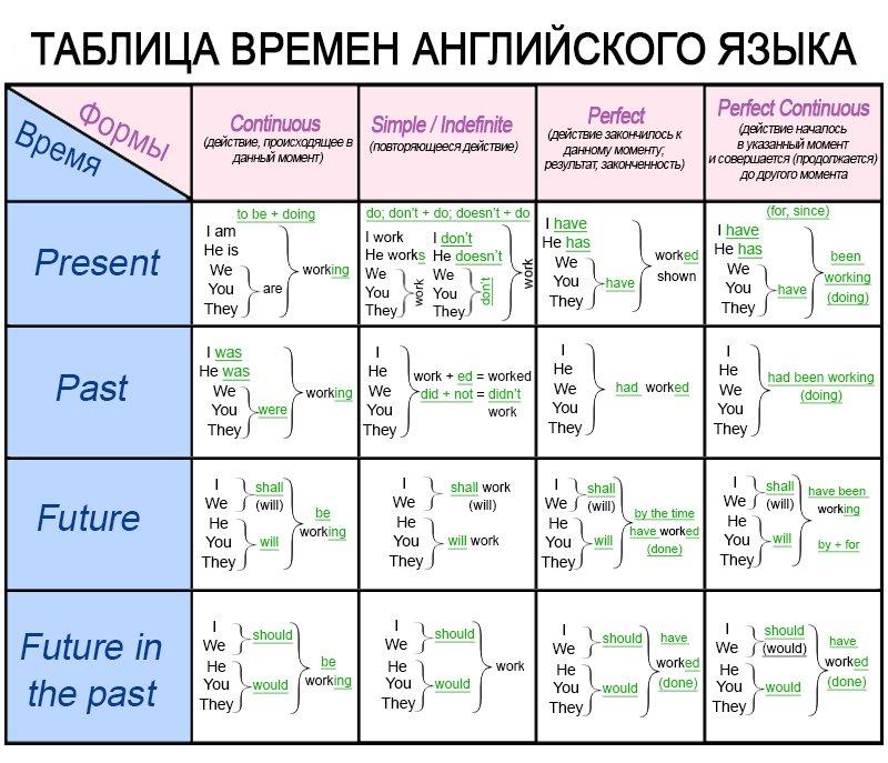 Таблица времен в английском языке с примерами